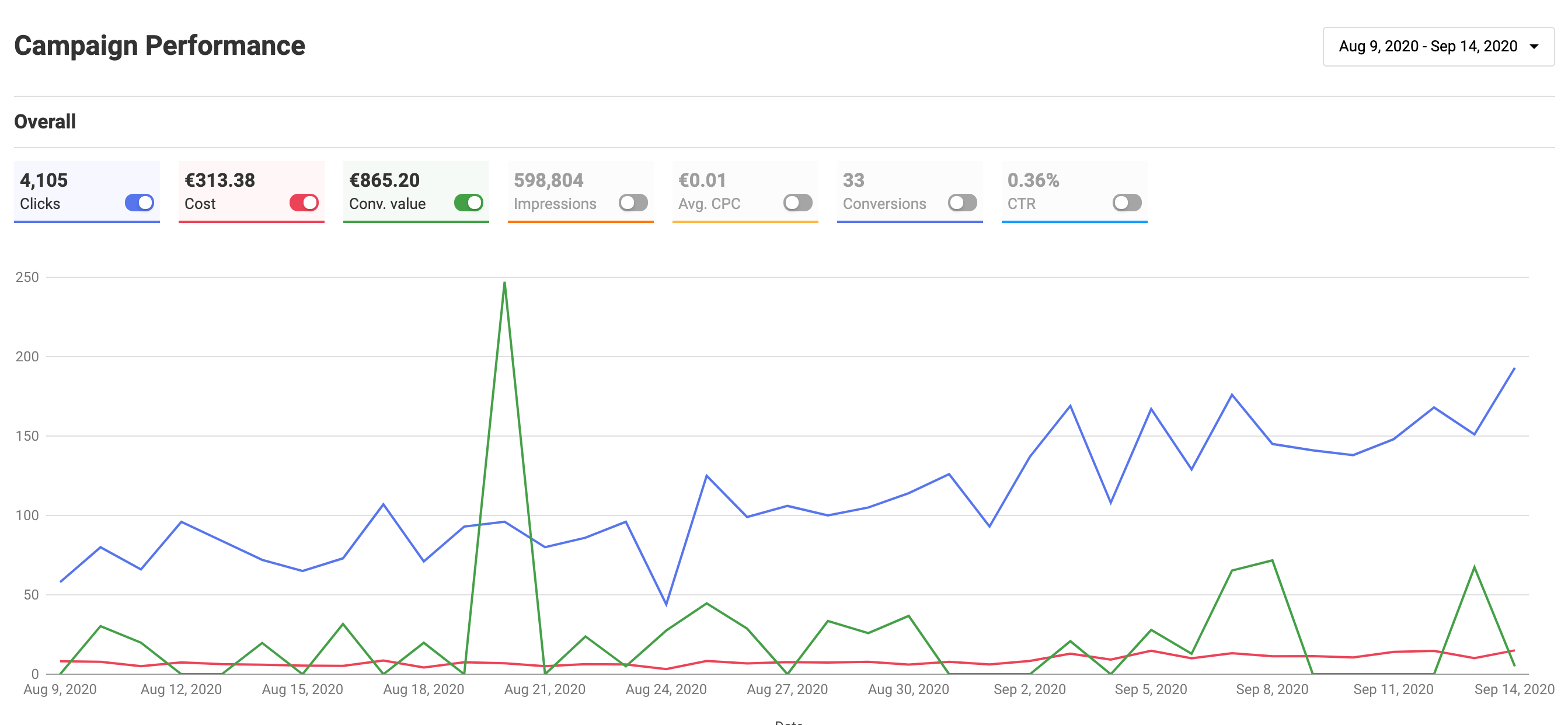 Google Shopping Campaign Performance