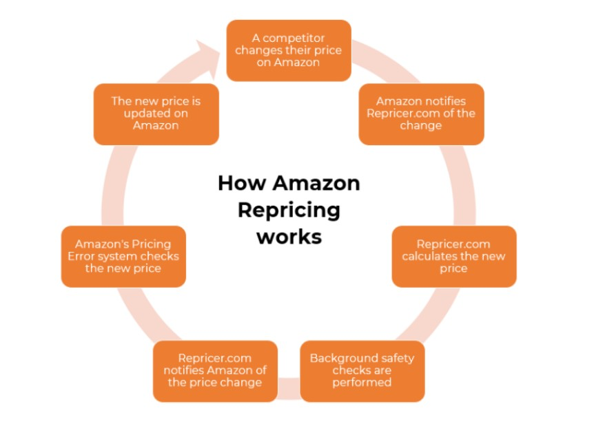 how-repricing-works